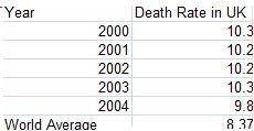 Death rate result