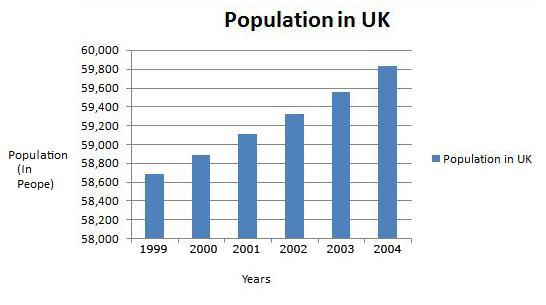 Population in United Kingdom